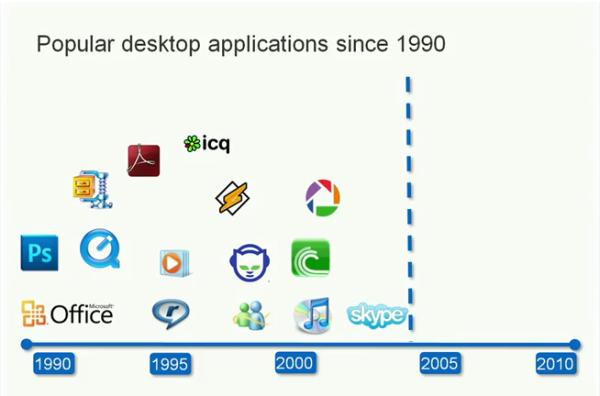 Popular Desktop Applications