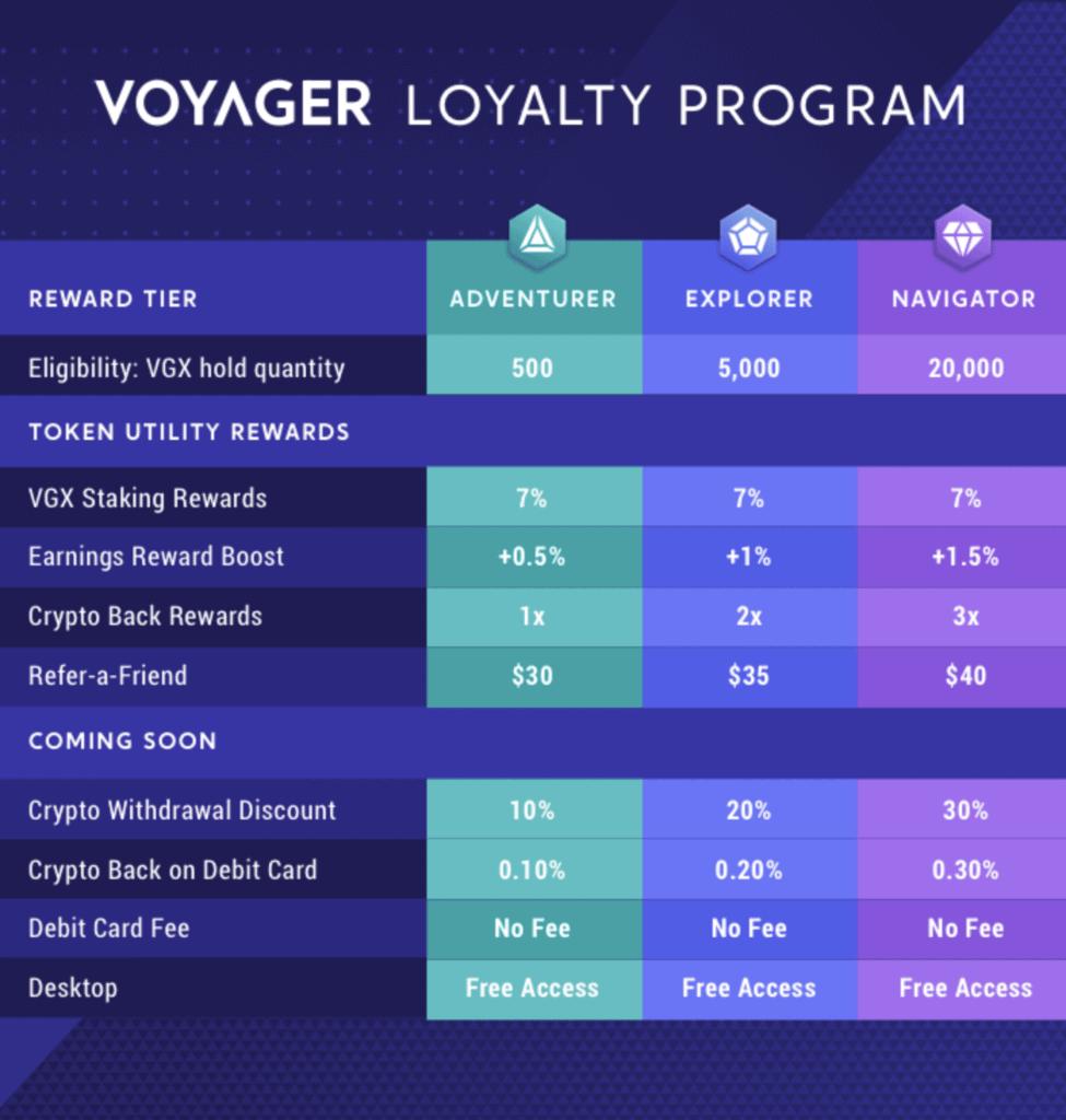Voyager Loyalty Program